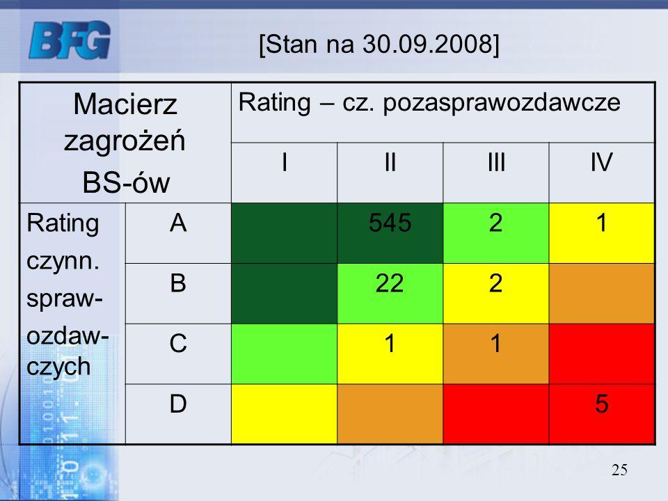 Macierz zagrożeń BS-ów [Stan na 30.09.2008]